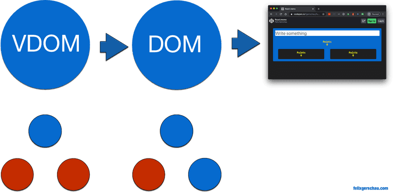 React VDOM explained